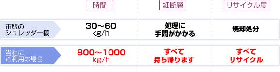 市販のシュレッダー=30~60kg/h、細断層の処理に手間がかかる、リサイクルではなく焼却処分。当社をご利用の場合=800~1000kg/h、細断層はすべて持ち帰り、リサイクルにします。